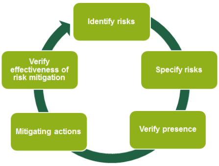 The risk assessment process is iterative