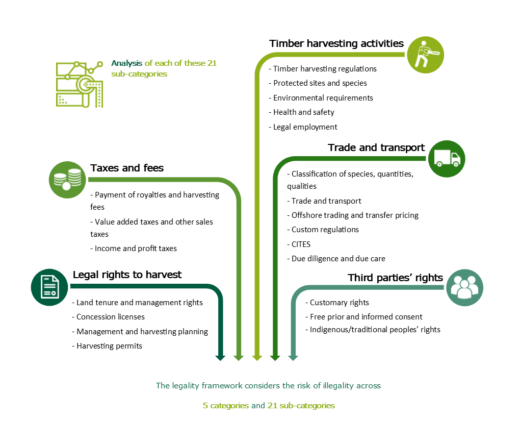 Timber Risk Assessment Methodology Nature Economy And People Connected